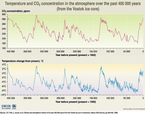 Carbon Emissions and Temperature